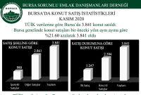 2020 Kasım Ayı Bursa'da Konut Satış İstatistikleri
